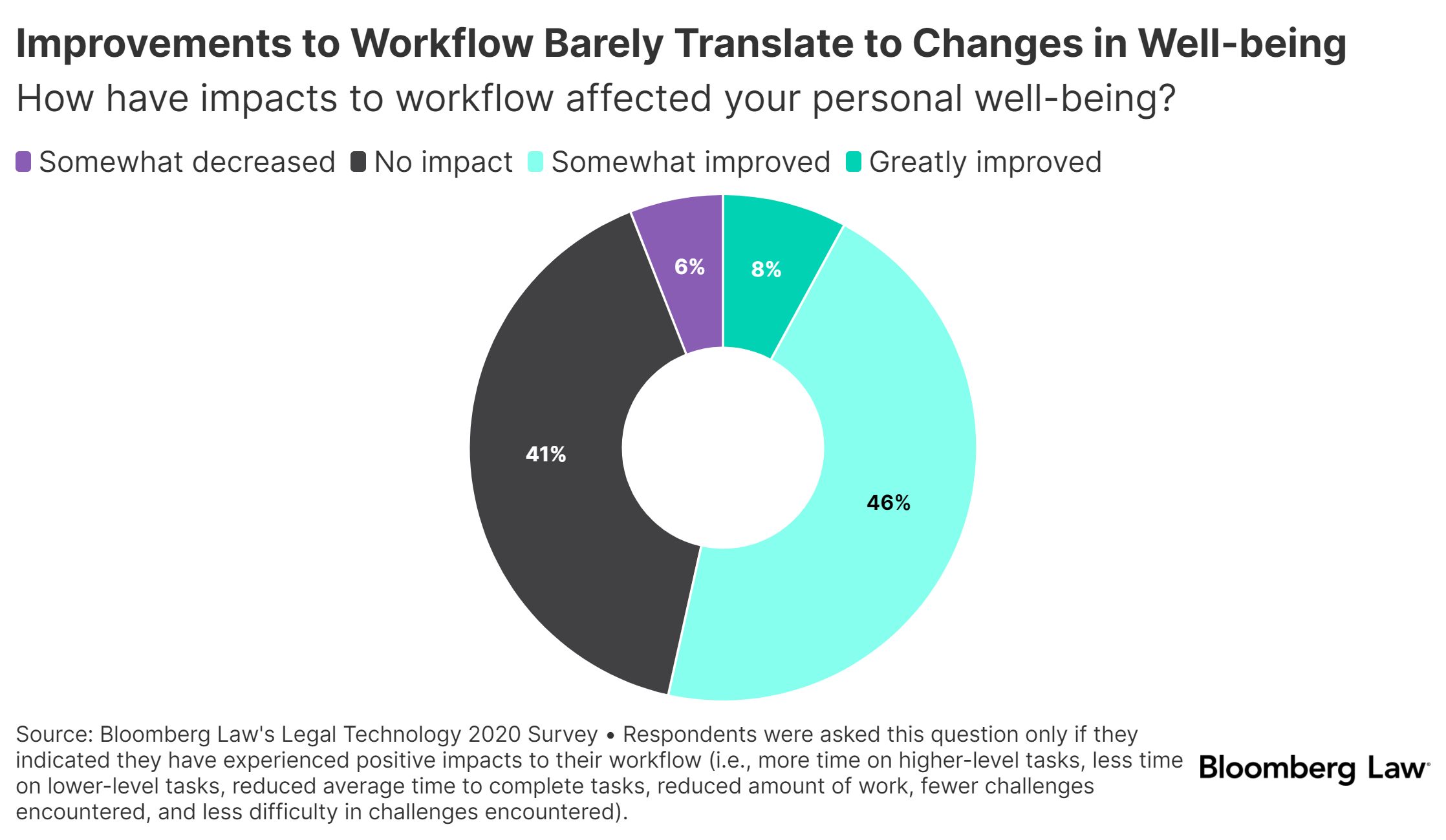 workflow change impact on wellbeing