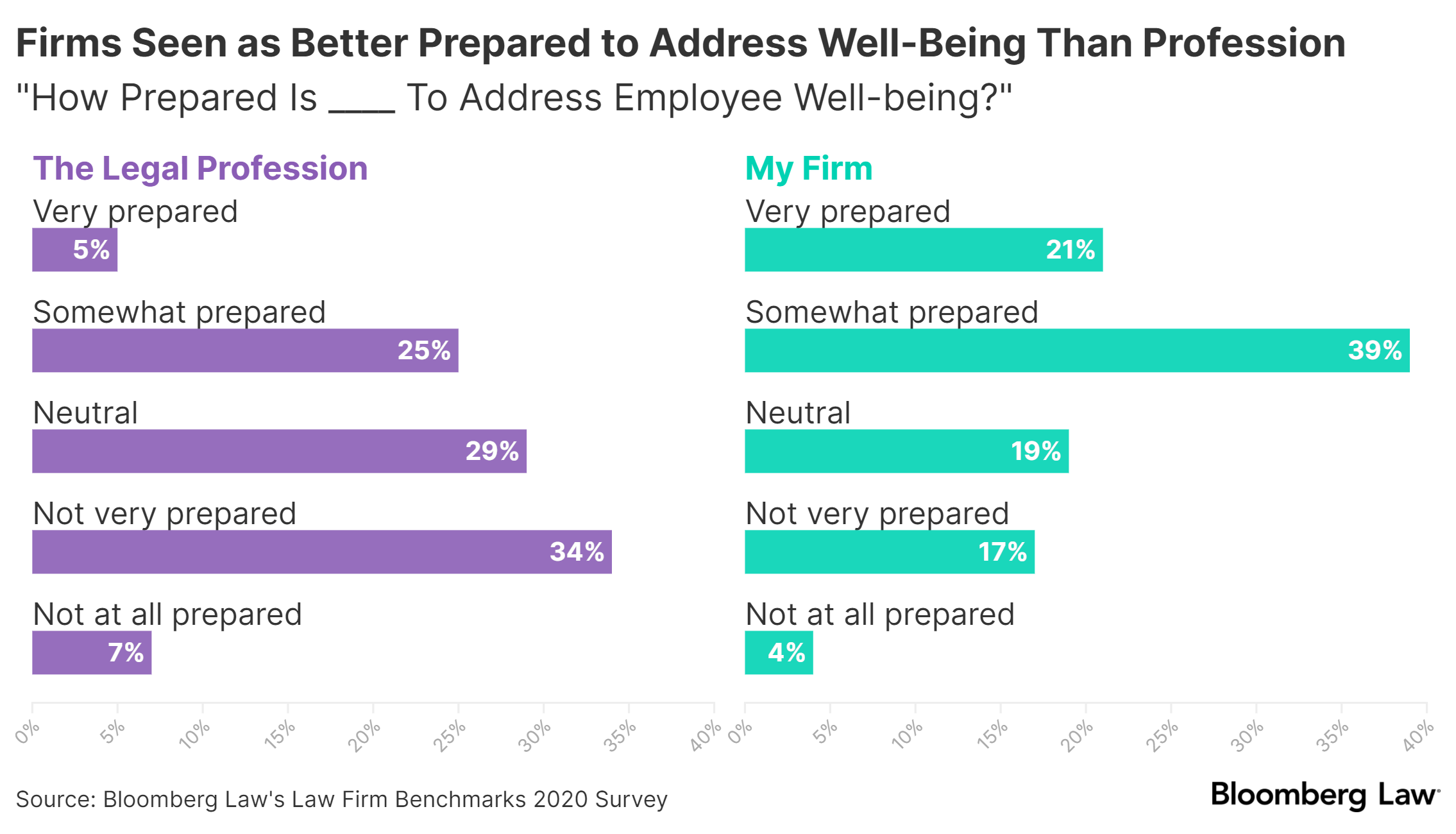 Firm Wellbeing survey